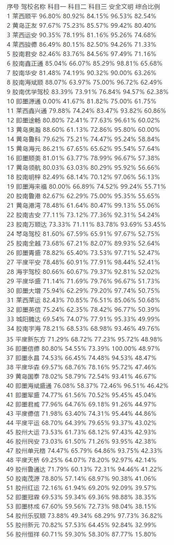 青岛驾校哪家强?市区、县市驾校考试合格率排名出炉(表格) 辉县市豫北驾校