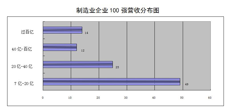 青岛制造业百强:块头更大,后浪更多
