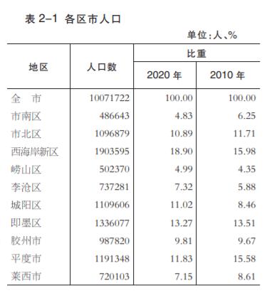 青岛第7次全国人口普查数据公布 区域人口变化明显