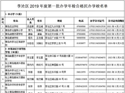 7所不合格,5所终止办学  李沧区公布民办学校2019年度办学情况检查结果