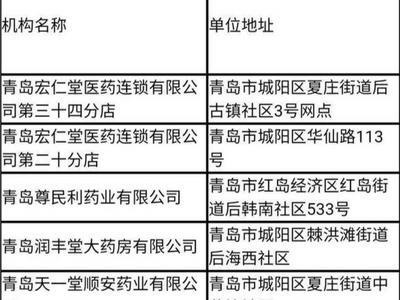 城阳区8家药店终止医保定点零售药店服务协议