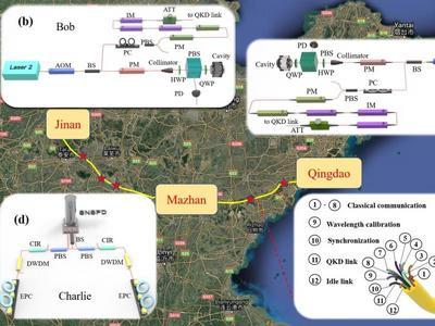 """通过""""济青干线""""突破500公里!我国科学家创造现场光纤量子通信新世界纪录"""