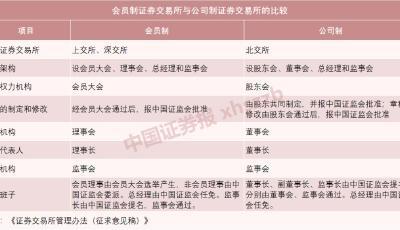 北京證券交易所首批業務規則出爐